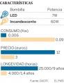 Cada bombilla cuenta. ¿Cuánto dinero pierdes por no tener LED en casa?